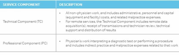 Provider-Based Facilities and Split Billing Is Your Facility